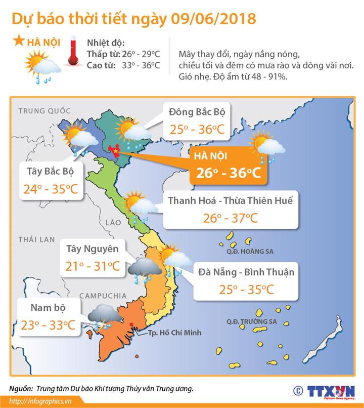 Dự báo thời tiết ngày 9/6/2018: Bắc bộ và Bắc Trung bộ vẫn nắng nóng diện rộng