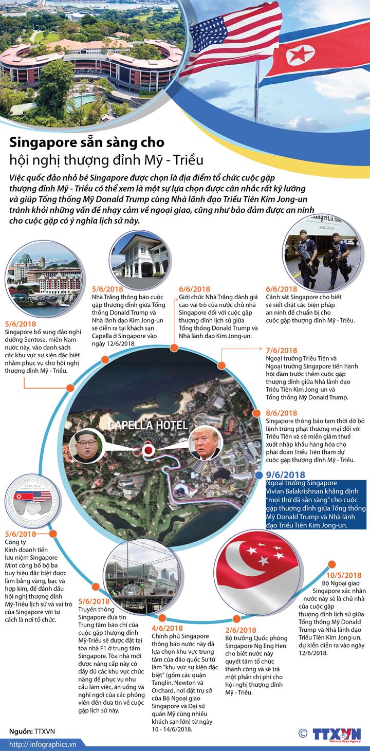 Singapore sẵn sàng cho hội nghị thượng đỉnh Mỹ - Triều