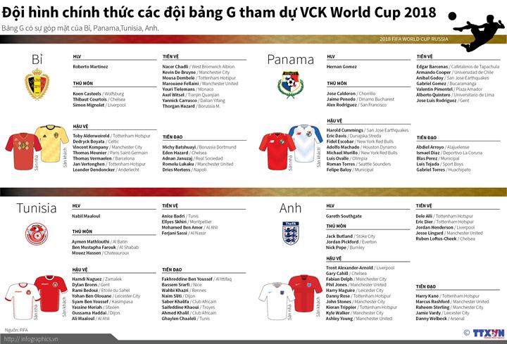 Đội hình bảng G tham dự World Cup 2018