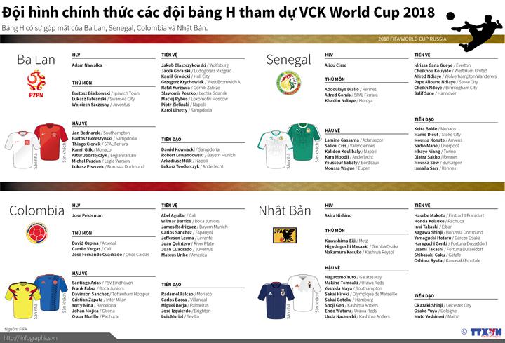 Đội hình bảng H tham dự World Cup 2018
