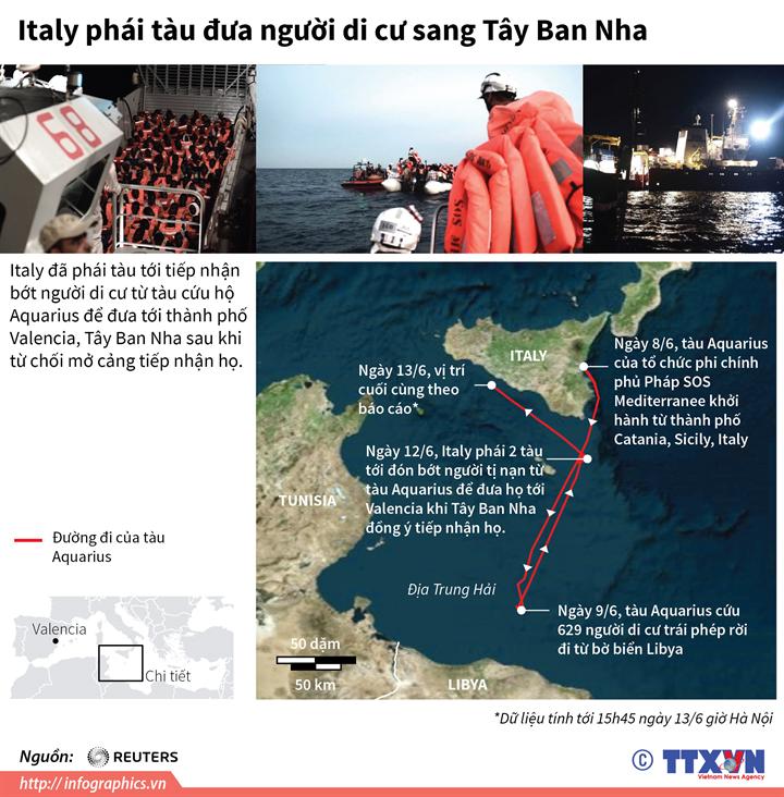 Italy phái tàu đưa người di cư sang Tây Ban Nha