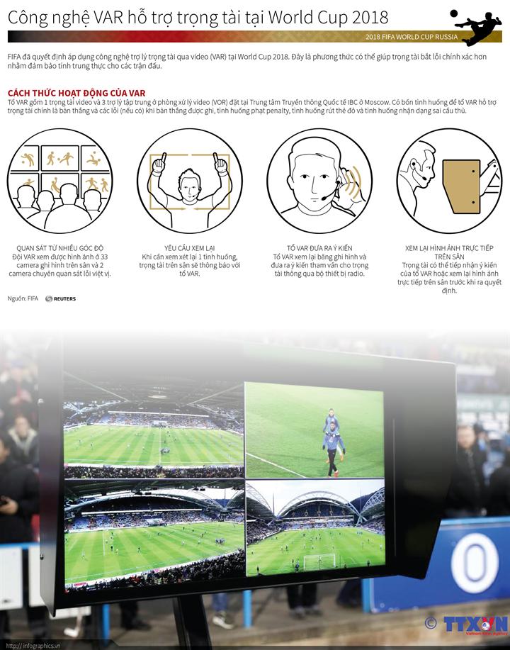 Công nghệ VAR hỗ trợ trọng tài tại World Cup 2018