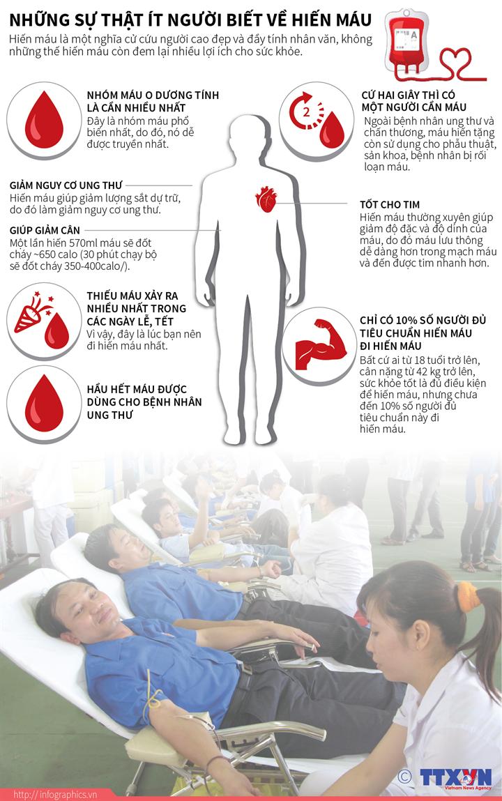 Những điều ít biết về hiến máu