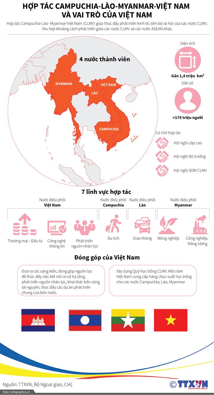 Hợp tác Campuchia-Lào-Myanmar-Việt Nam và vai trò của Việt Nam