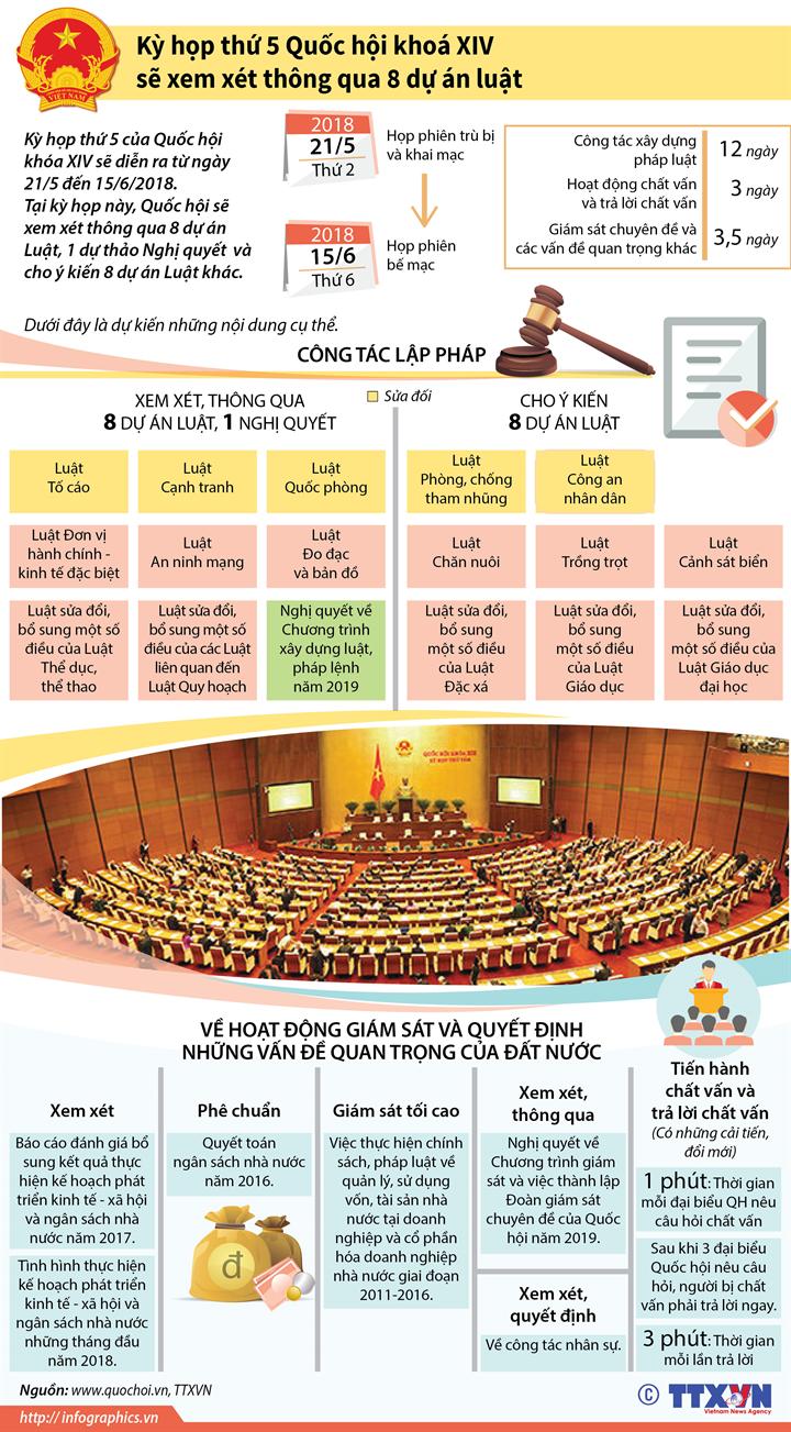 Kỳ họp thứ 5 Quốc hội khoá XIV sẽ xem xét thông qua 8 dự án luật