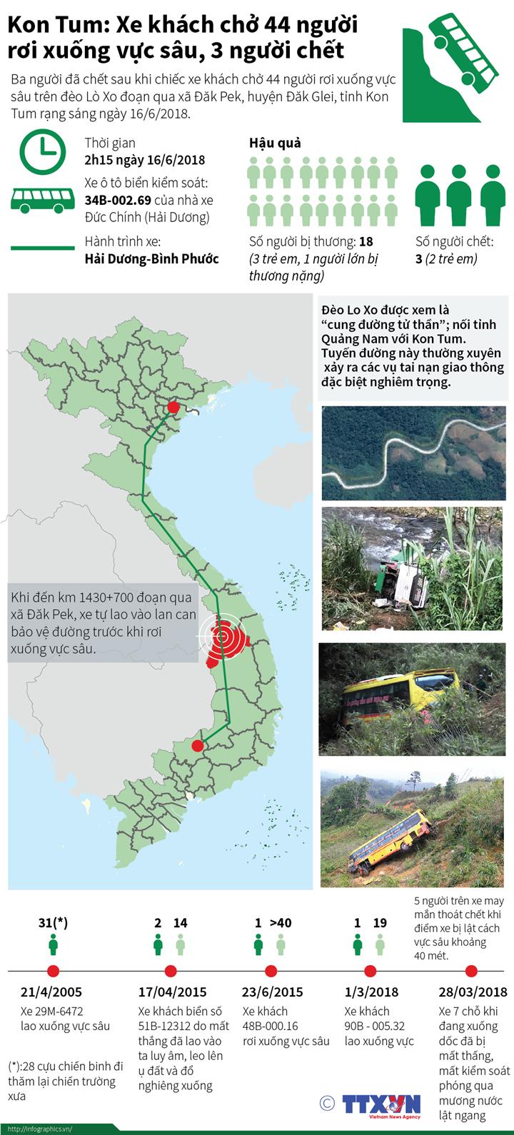 Kon Tum: Xe khách chở 44 người rơi xuống vực sâu, 3 người chết