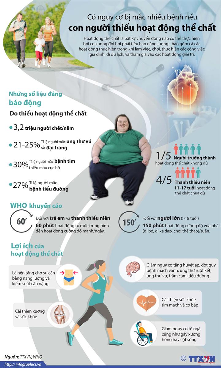 Có nguy cơ bị mắc nhiều bệnh nếu con người thiếu hoạt động thể chất