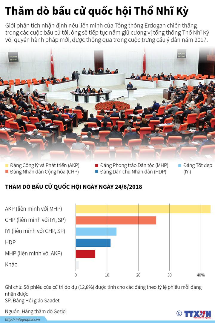 Thăm dò bầu cử quốc hội Thổ Nhĩ Kỳ