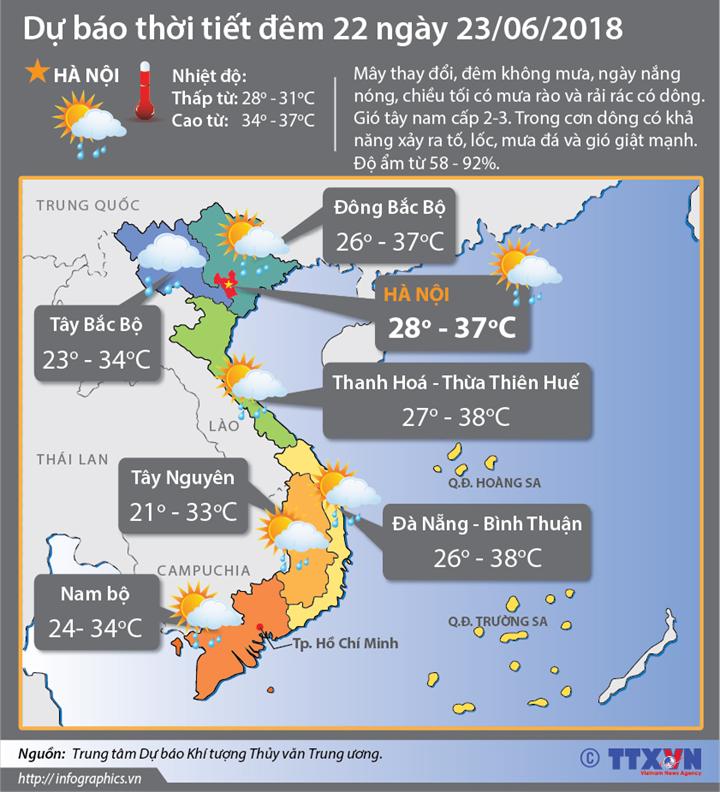 Dự báo thời tiết đêm 22 ngày 23/6/2018:  24-27/6, thời tiết 3 miền chủ đạo ngày nắng, có nơi nắng nóng