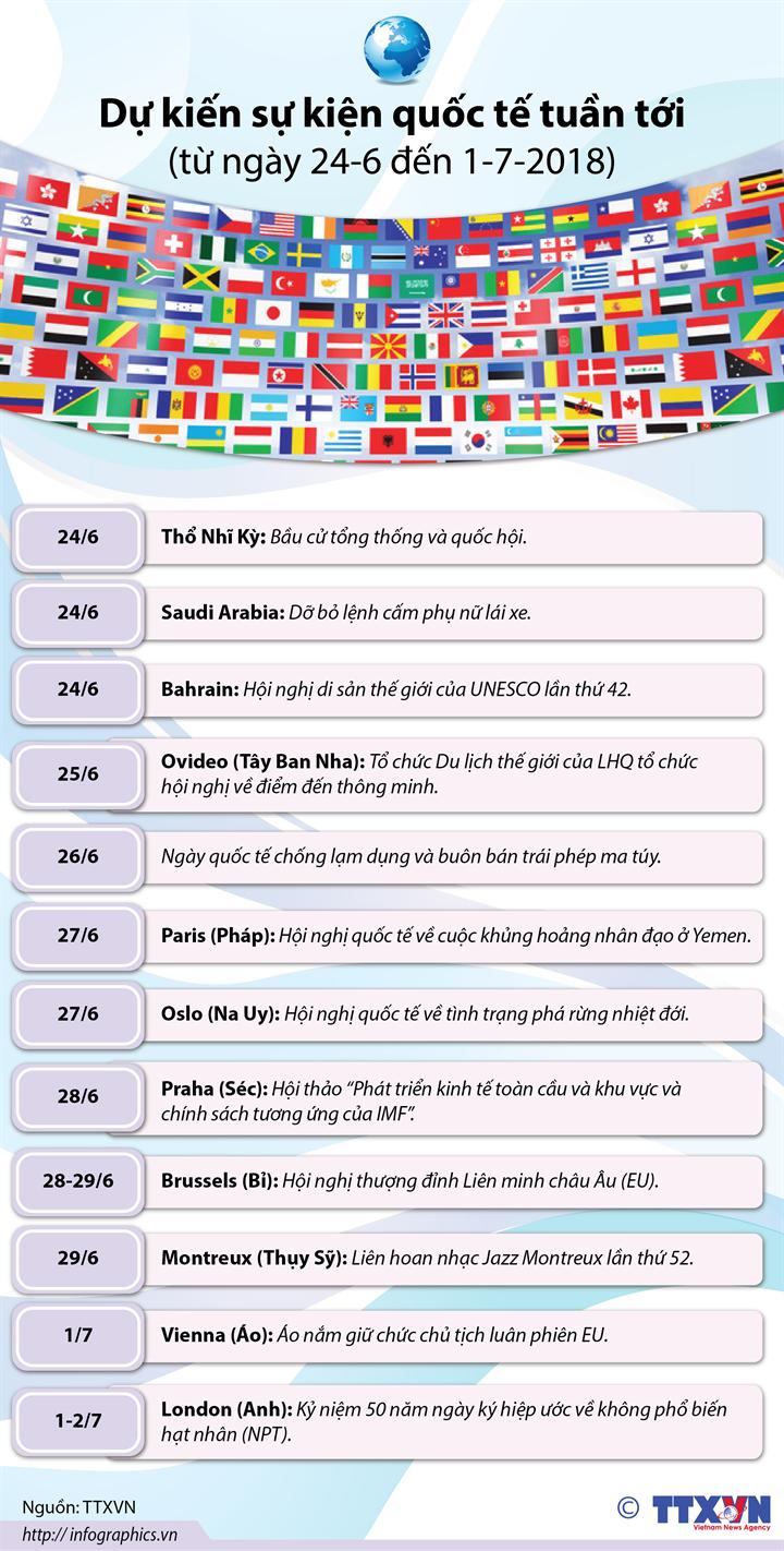 Dự kiến sự kiện quốc tế tuần tới (từ ngày 24-6 đến 1-7-2018)