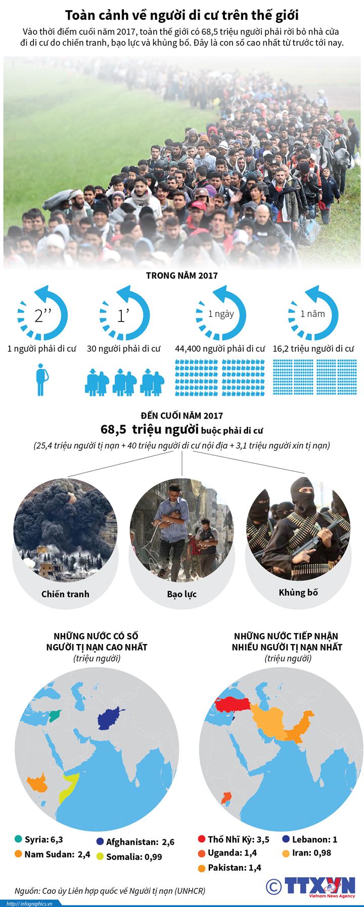Toàn cảnh về người di cư trên thế giới