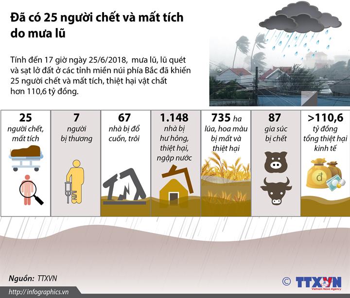 Đã có 25 người chết và mất tích do mưa lũ