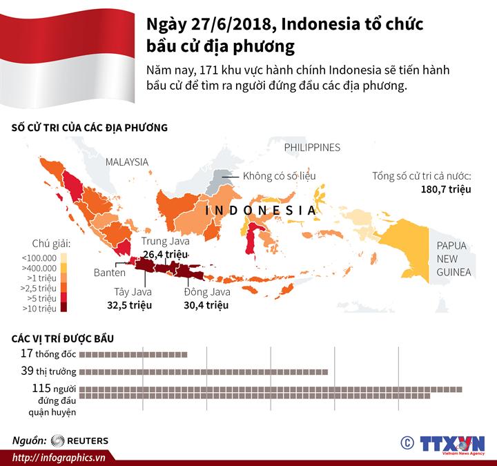 Ngày 27/6/2018, Indonesia tổ chức bầu cử địa phương