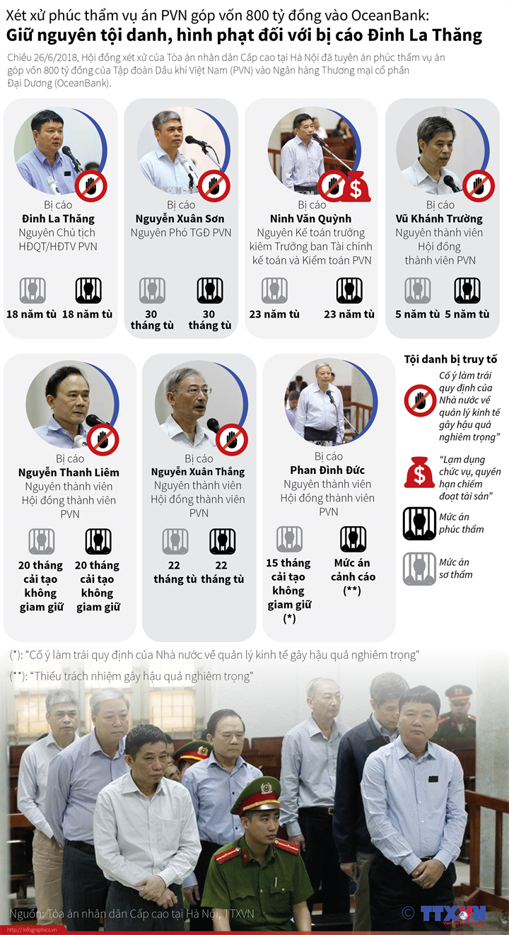 Xét xử phúc thẩm vụ án PVN góp vốn 800 tỷ đồng vào OceanBank: Giữ nguyên tội danh, hình phạt đối với bị cáo Đinh La Thăng