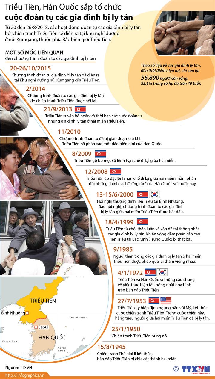 Triều Tiên, Hàn Quốc sắp tổ chức cuộc đoàn tụ các gia đình bị ly tán