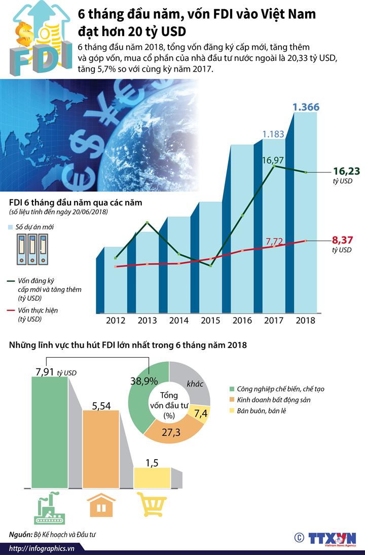 6 tháng đầu năm, vốn FDI vào Việt Nam đạt hơn 20 tỷ USD