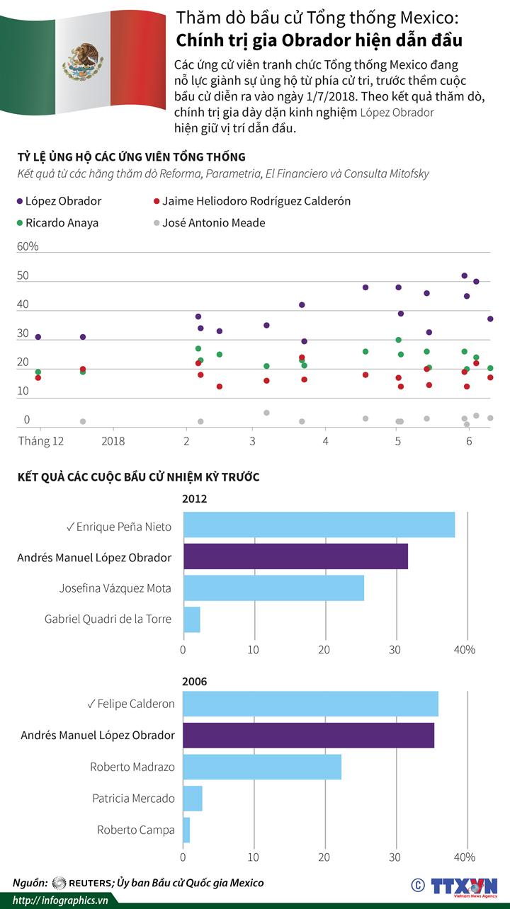 Thăm dò bầu cử Tổng thống Mexico: Chính trị gia Obrador hiện dẫn đầu