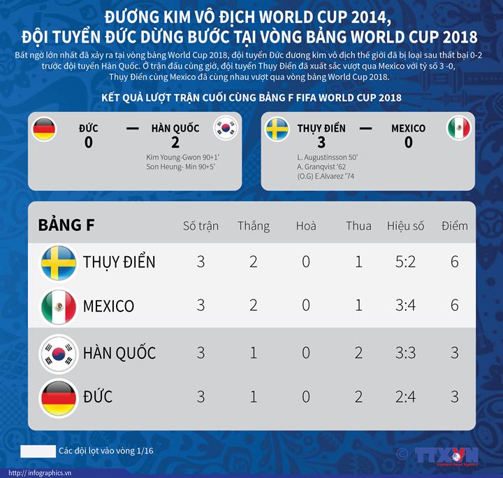 Đương kim vô địch World Cup 2014, đội tuyển Đức dừng bước tại vòng bảng World Cup 2018
