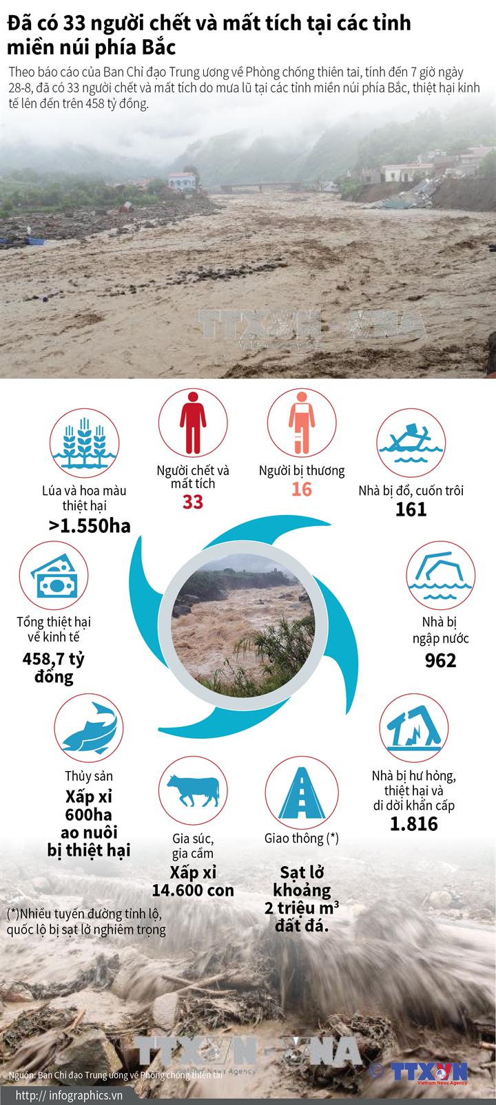 Đã có 33 người chết và mất tích tại các tỉnh miền núi phía Bắc