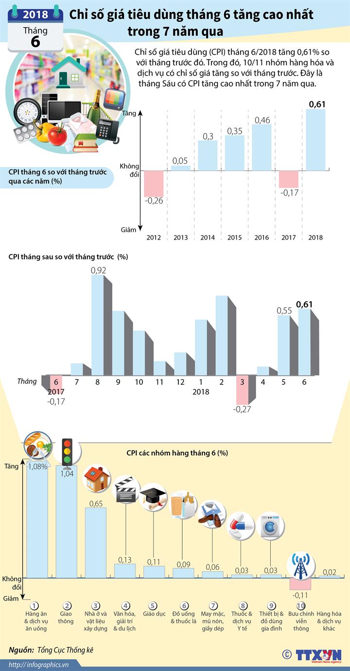 Chỉ số giá tiêu dùng tháng 6 tăng cao nhất trong 7 năm qua