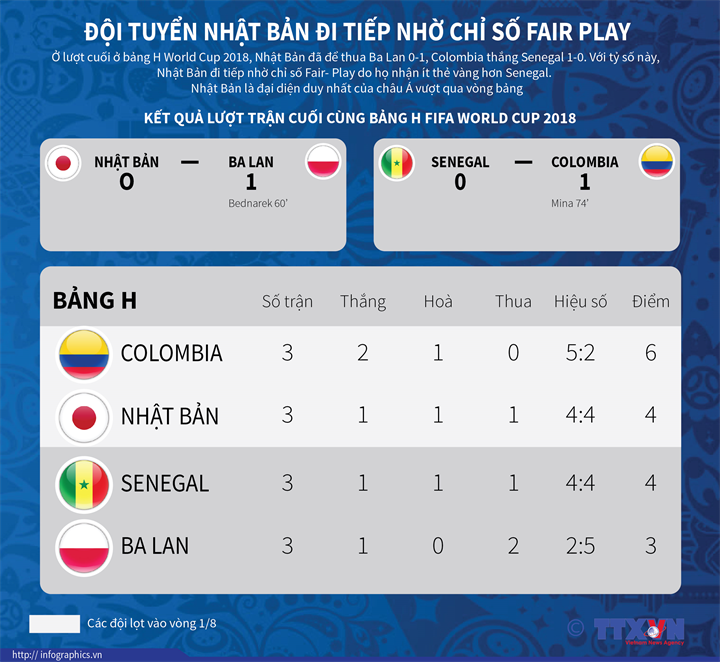Đội tuyển Nhật Bản đi tiếp nhờ chỉ số Fair Play