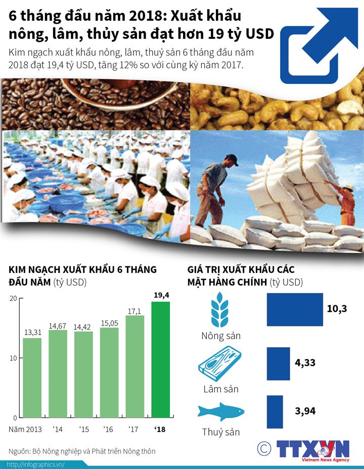 6 tháng đầu năm 2018: Xuất khẩu nông, lâm, thủy sản đạt hơn 19 tỷ USD