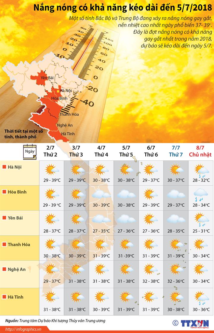 Nắng nóng có khả năng kéo dài đến 5/7/2018