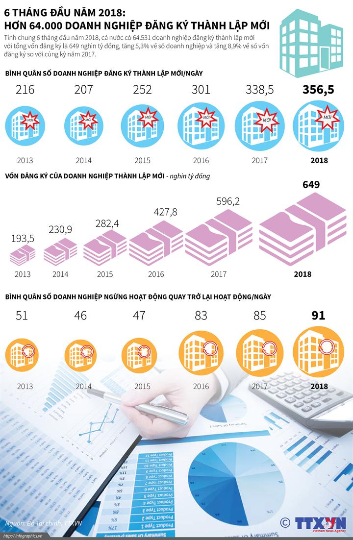 6 tháng đầu năm 2018: Hơn 64.000 doanh nghiệp đăng ký thành lập mới