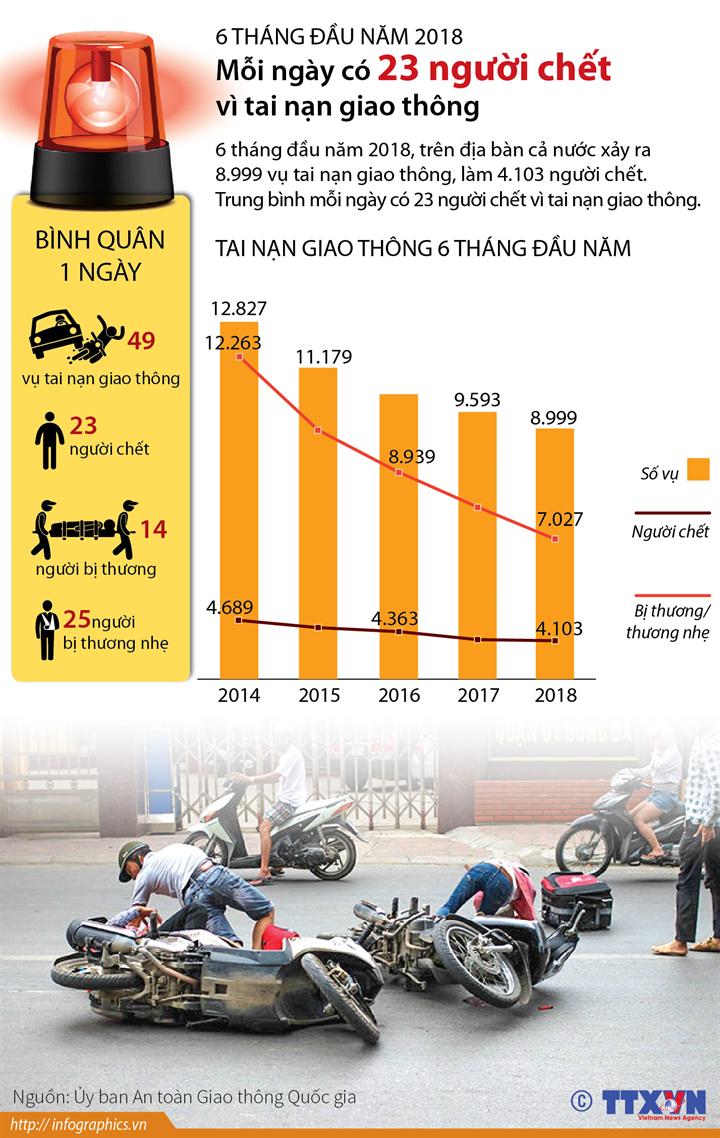 6 tháng đầu năm 2018, mỗi ngày có 23 người chết vì tai nạn giao thông