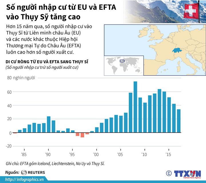 Số người nhập cư từ EU và EFTA vào Thụy Sỹ tăng cao