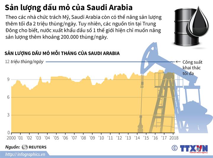 Sản lượng dầu mỏ của Saudi Arabia