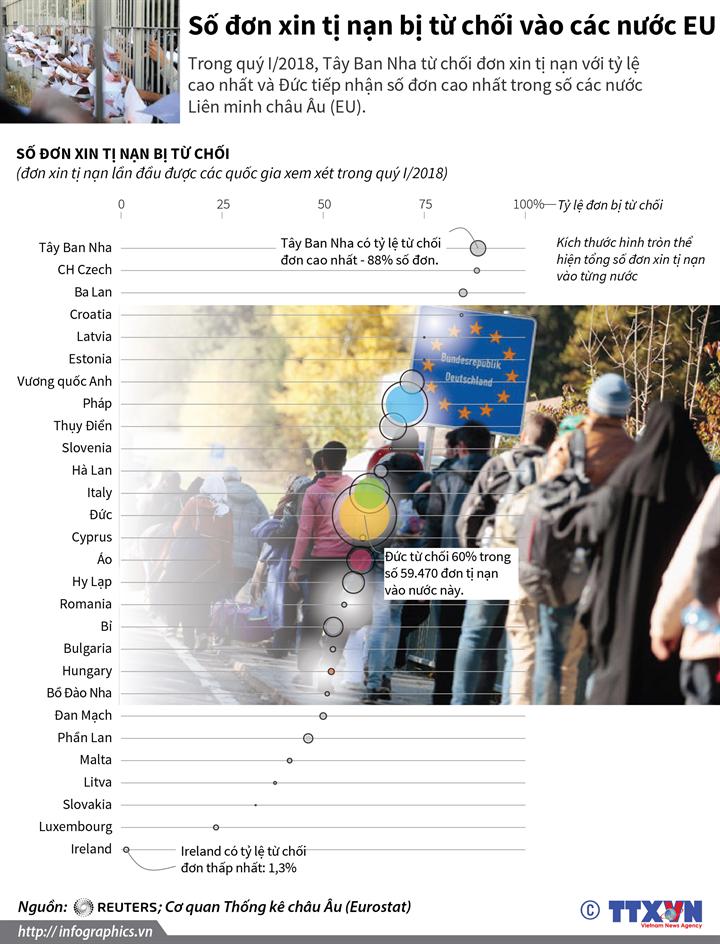 Số đơn xin tị nạn bị từ chối vào các nước EU