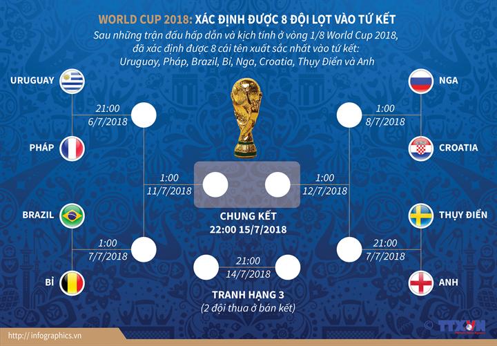 World Cup 2018: Đã xác định được 8 đội lọt vào tứ kết