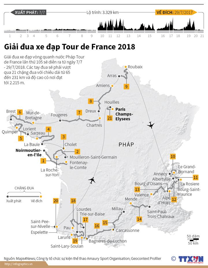 Giải đua xe đạp Tour de France 2018
