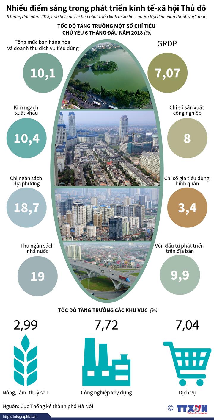 Nhiều điểm sáng trong phát triển kinh tế-xã hội Thủ đô