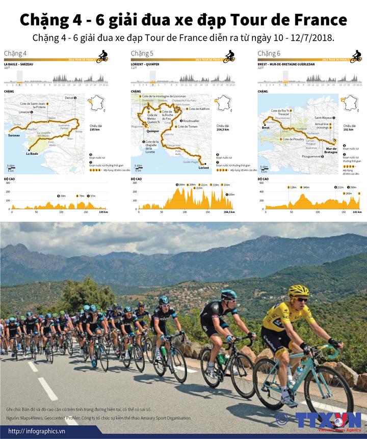 Chặng 4 - 6 giải đua xe đạp Tour de France