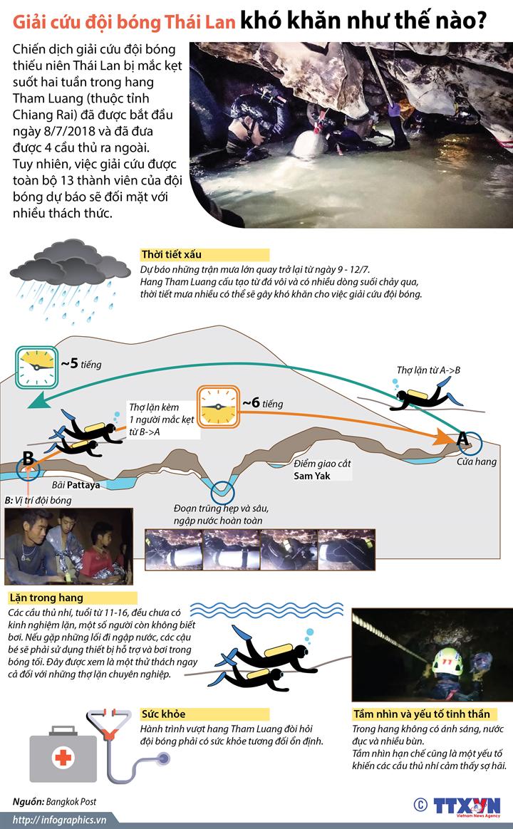 Giải cứu đội bóng Thái Lan khó khăn như thế nào?