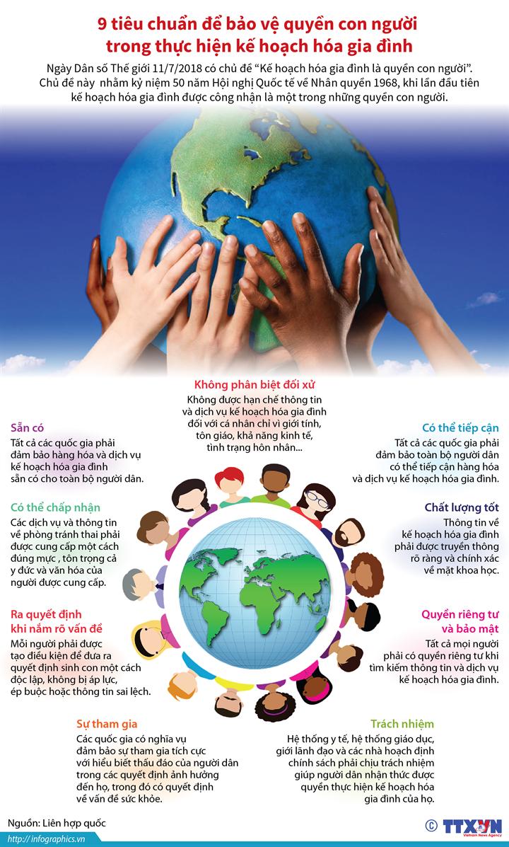 9 tiêu chuẩn để bảo vệ quyền con người  trong thực hiện kế hoạch hóa gia đình