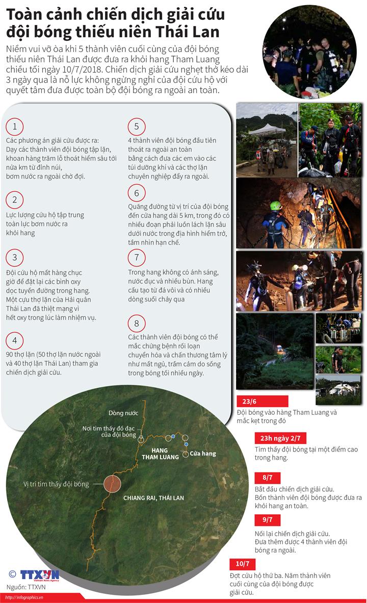Toàn cảnh chiến dịch giải cứu đội bóng thiếu niên Thái Lan