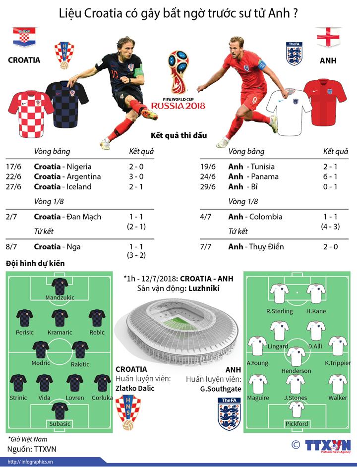 Liệu Croatia có gây bất ngờ trước sư tử Anh?