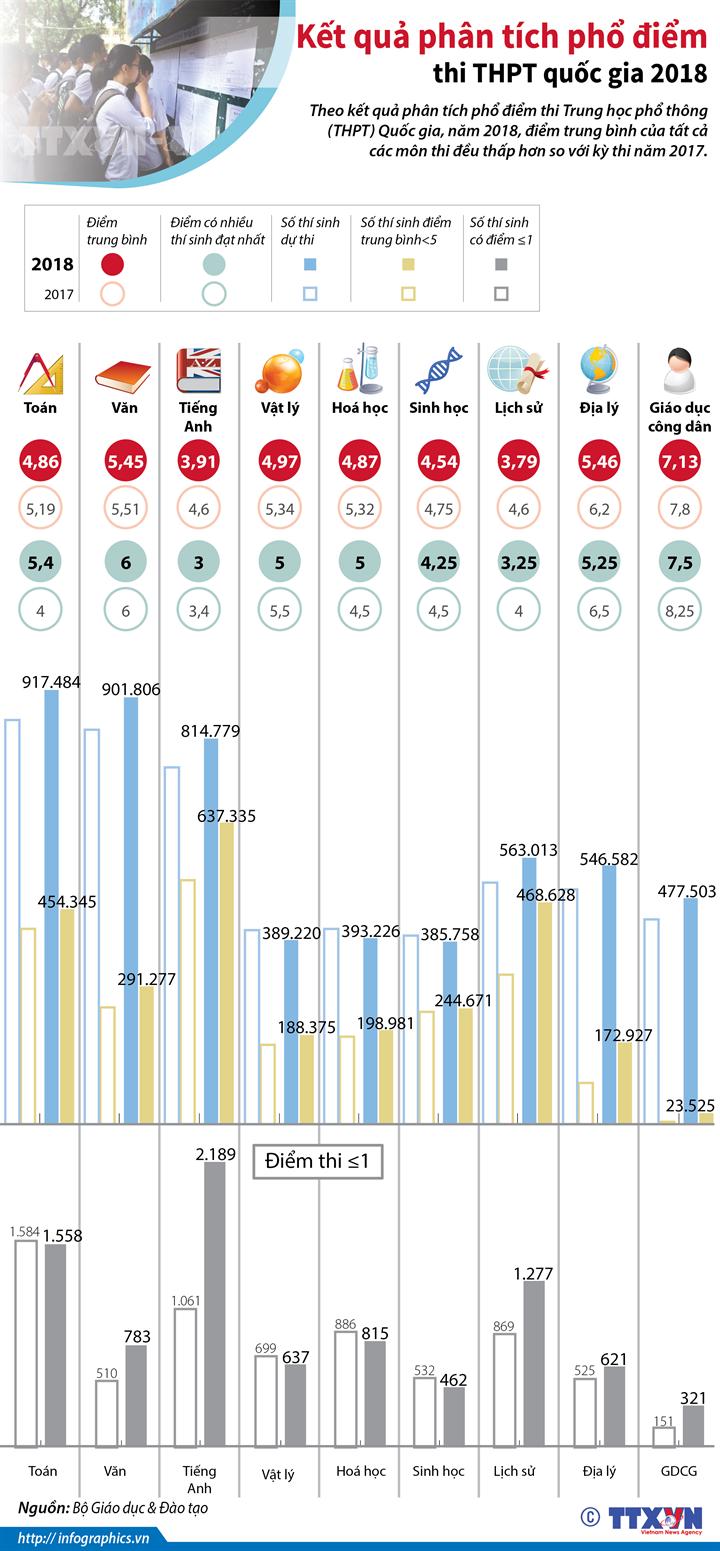 Kết quả phân tích phổ điểm thi THPT quốc gia 2018
