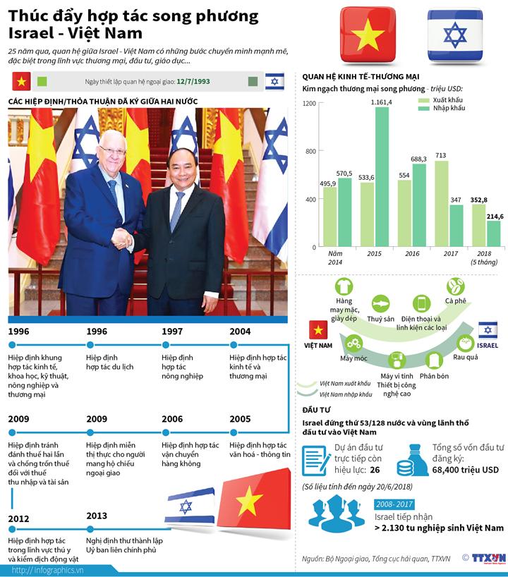 Thúc đẩy hợp tác song phương Israel - Việt Nam
