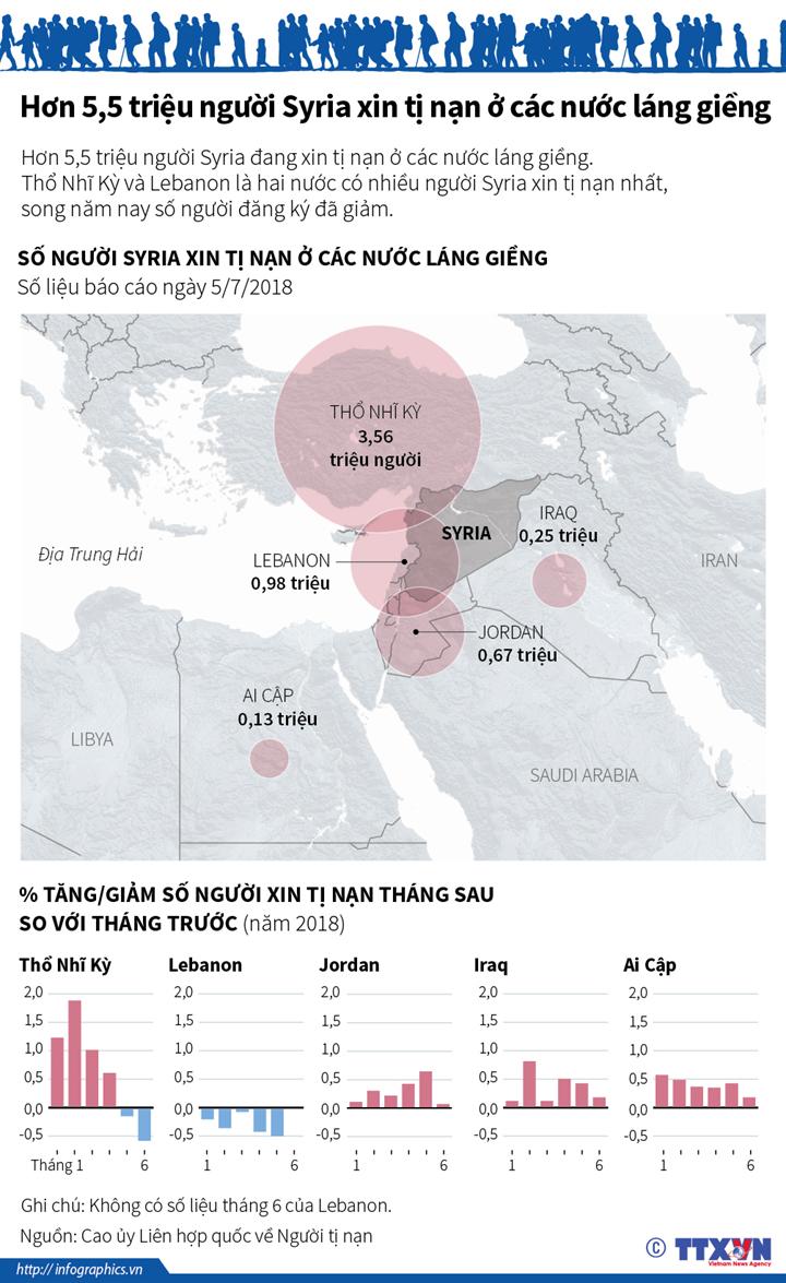 Hơn 5,5 triệu người Syria xin tị nạn ở các nước láng giềng