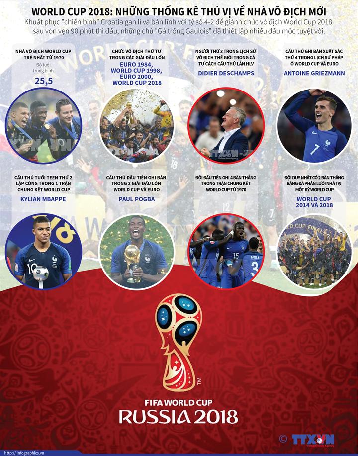 WORLD CUP 2018: Những thống kê thú vị về nhà vô địch mới