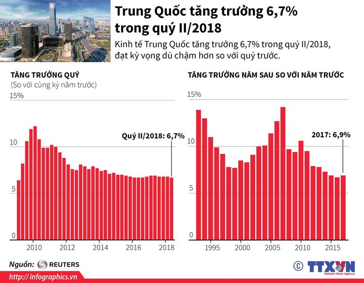 Trung Quốc tăng trưởng 6,7% trong quý II/2018