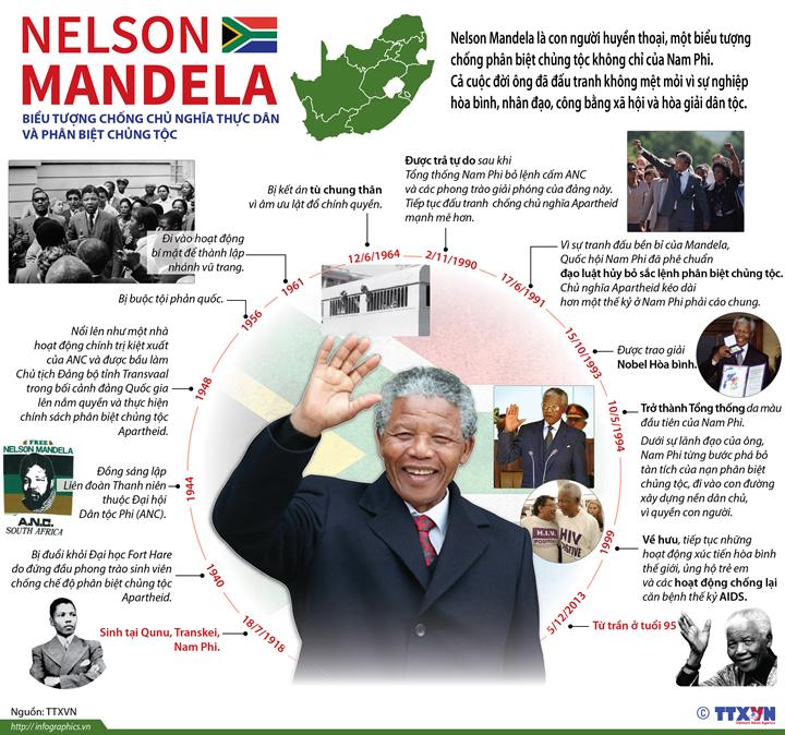 Nelson Mandela - biểu tượng chống chủ nghĩa thực dân và phân biệt chủng tộc