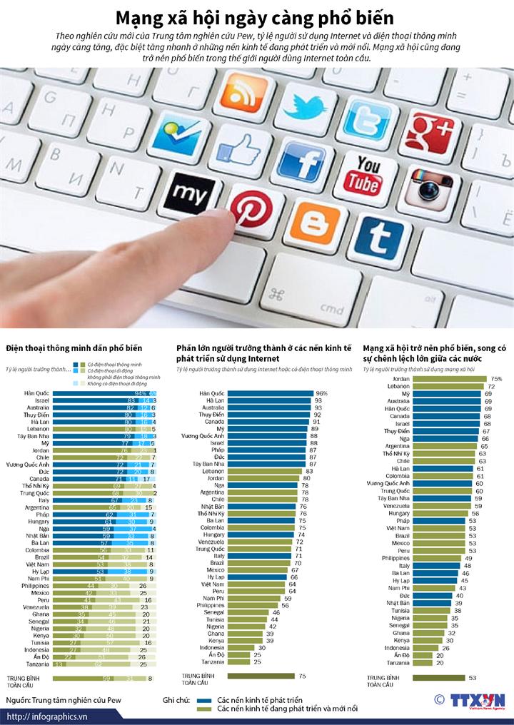 Mạng xã hội ngày càng phổ biến