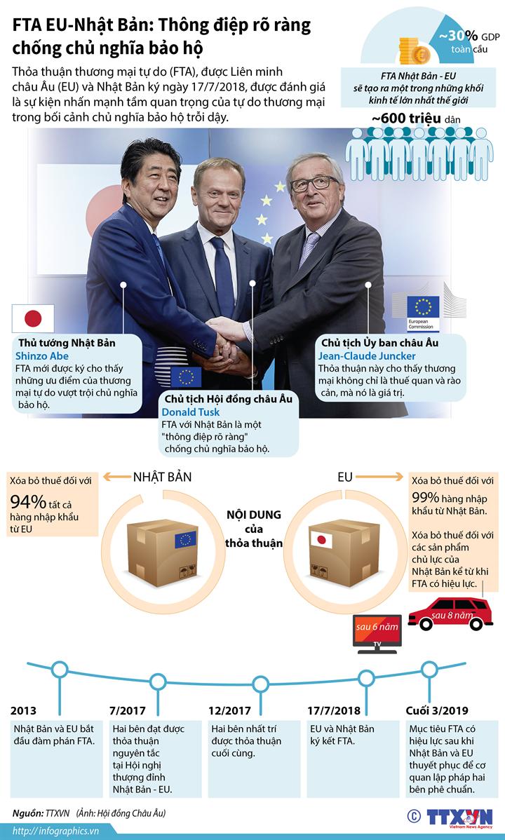 FTA EU-Nhật Bản: Thông điệp rõ ràng chống chủ nghĩa bảo hộ