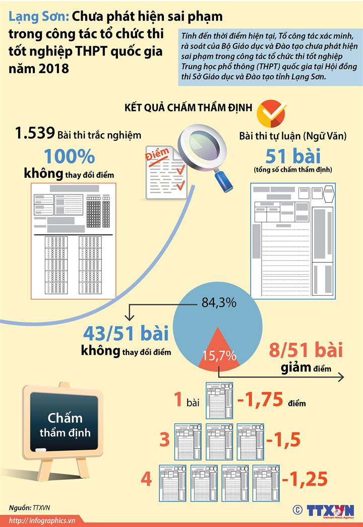 Lạng Sơn: Chưa phát hiện sai phạm trong công tác tổ chức thi tốt nghiệp THPT quốc gia năm 2018