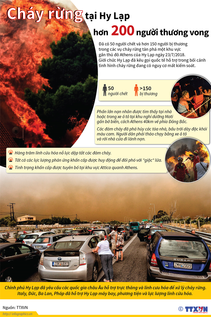 Cháy rừng tại Hy Lạp, hơn 200 người thương vong